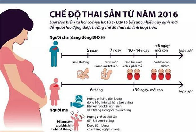đóng bảo hiểm xã hội 6 tháng trước khi sinh