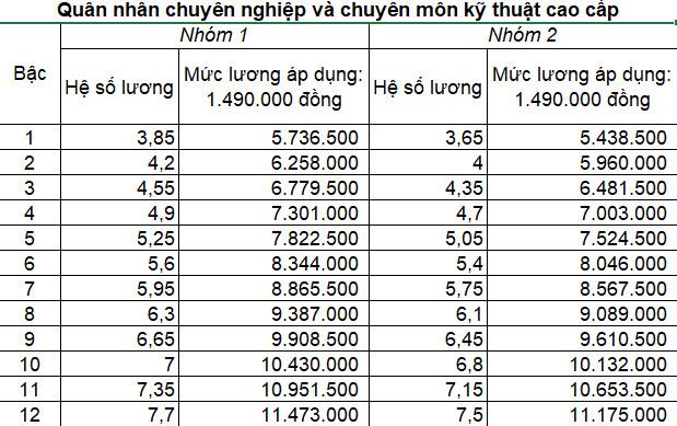 Bảng lương quân nhân chuyên nghiệp cao cấp 2021