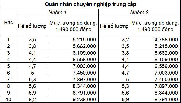Bảng lương quân nhân chuyên nghiệp trung cấp