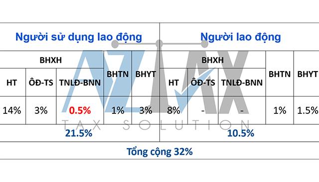 Doanh nghiệp đóng quỹ thông thường đối với lao động Việt Nam