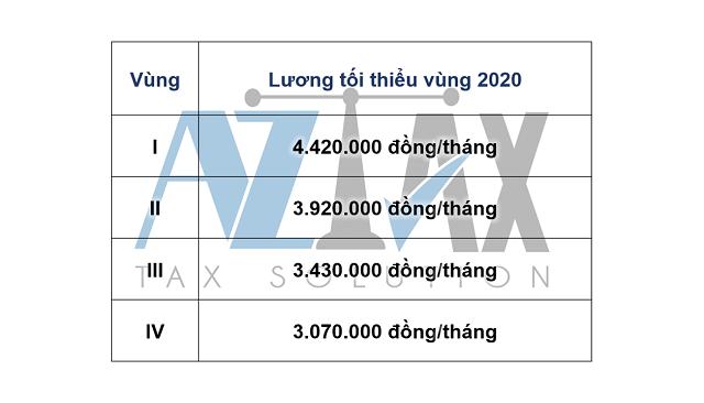 Lương tối thiểu vùng làm căn cứ xây dựng thang bảng lương năm 2020