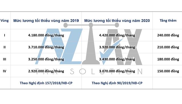 So sánh mức lương tối thiểu vùng 2019 và 2020
