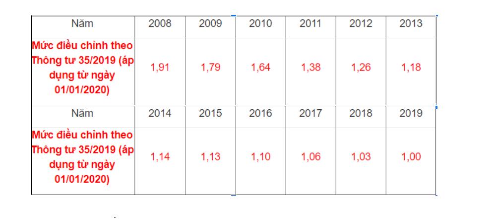 Bảng điều chỉnh mức tiền lương năm 2020