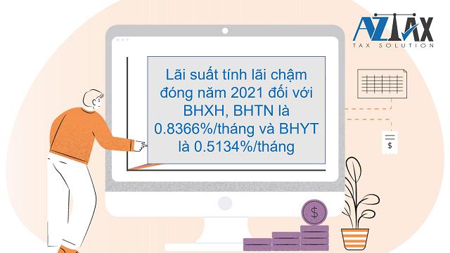 Lãi suất tiền lãi chậm đóng BHXH 2021