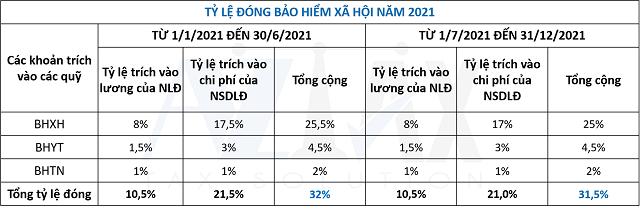 Tỷ lệ đóng bảo hiểm xã hội năm 2021