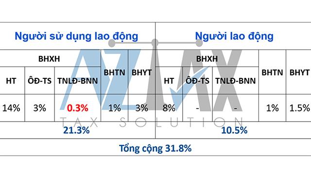 Doanh nghiệp được duyệt đóng quỹ thấp hơn đối với lao động Việt Nam