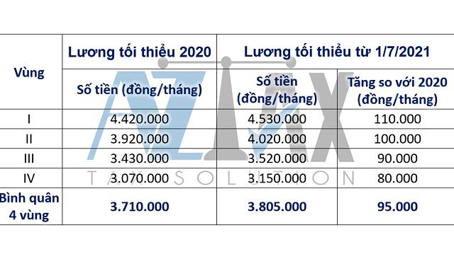 Lương tối thiểu vùng 2021 dự kiến