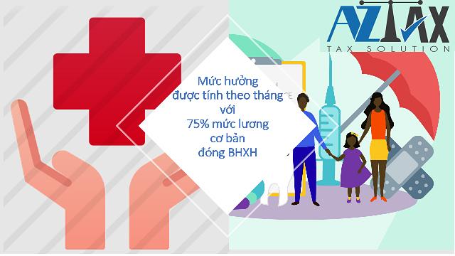Mức hưởng sẽ được tính theo tháng bằng 75% mức lương đóng BHXH