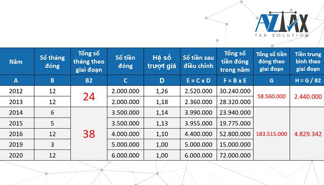 Bước 4: Tính trung bình lương BHXH