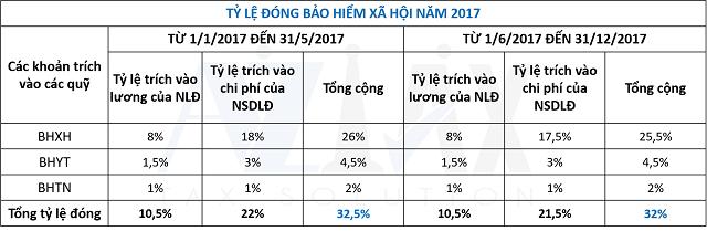 Tỷ lệ đóng bảo hiểm xã hội năm 2017