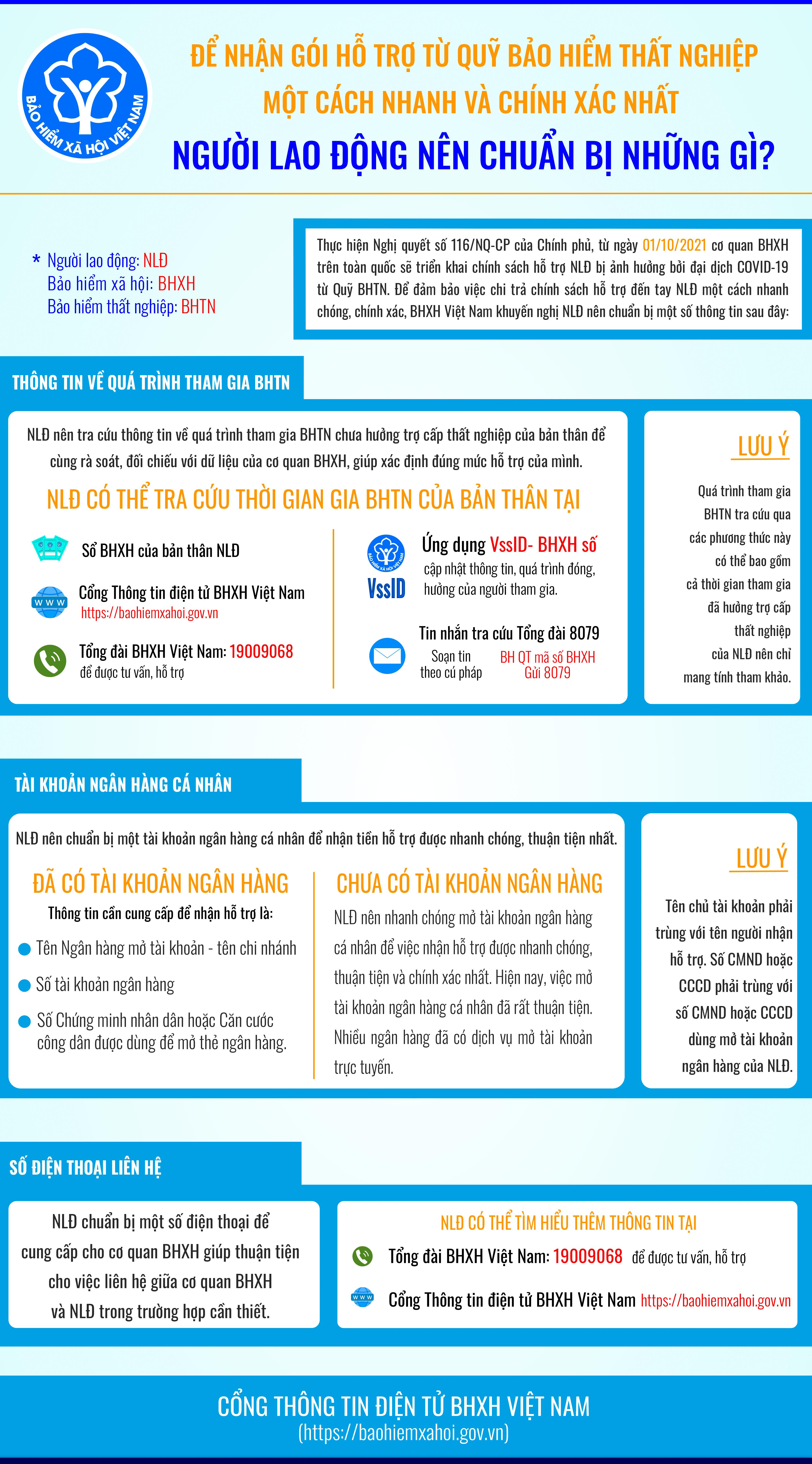 Inforgraphic hướng dẫn người dân những thứ cần chuẩn bị trước khi nhận trợ cấp từ quỹ bảo hiểm thất nghiệp theo Nghị quyết 116/NQ-CP (Nguồn: BHXH Việt Nam)